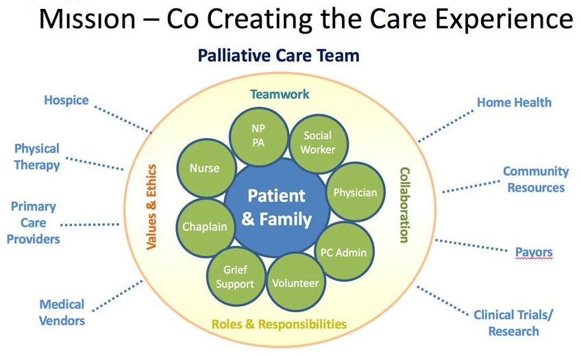 Palliative Care Team diagram.