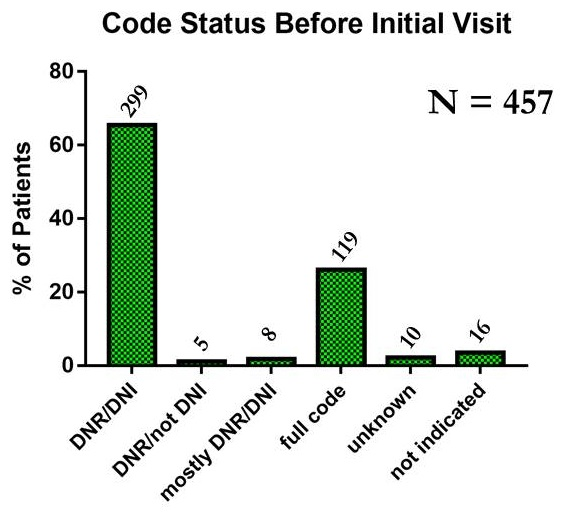 Bar chart: DNR/DNI (299), DNR/not DNI (5), Mostly DNR/DNI (8), Full code (119), Unknown (10), Not indicated (16).