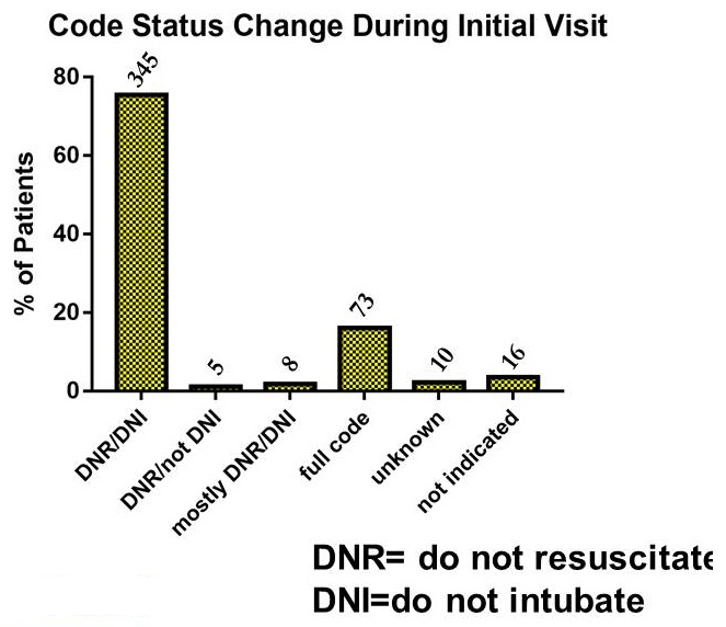 Bar chart: DNR/DNI (345), DNR/not DNI (5), Mostly DNR/DNI (8), Full code (73), Unknown (10), Not indicated (16).