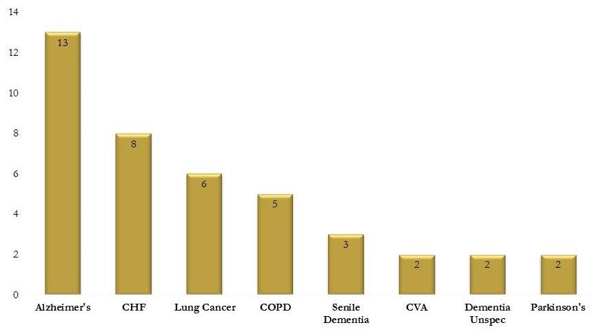 Bar chart: Alzheimer's (12), CHF (8), Lung Cancer (6), COPD (5), Senile Dementia (3), CVA (2), Dementia Unspec (2), Parkinson's (2).