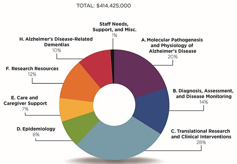 Pic chart: Staff Needs, Support, and Misc. (1%); A. Molecular Pathogenesis and Physiology of Alzheimer's Disease (20%); B. Diagnosis, Assessment, and Disease Monitoring (14%); C. Translational Research and Clinical Interventions (28%); D. Epidemiology (8%); E. Care and Caregiver Support (7%); F. Research Resources (12%), H. Alzheimer's Disease-Related Dementias (10%).
