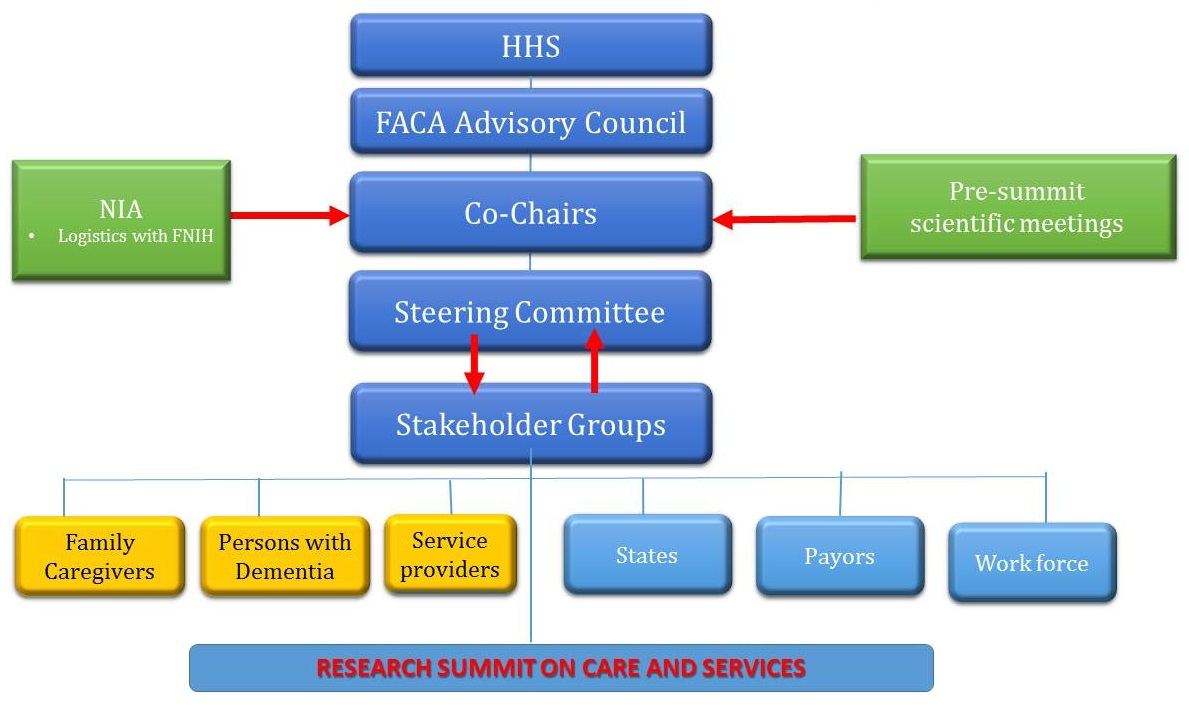 HHS, leads to FACA Advisory Council, leads to Co-Chairs (input from NIA logistics with FNIH and Pre-summit scientific meetings), leads to Steering Committee in cooperation with Stakeholder Groups, leads to Family Caregivers/Persons with Dementia/Service providers/States/Payors/Work force, leads to the Research Summit on Care and Services.