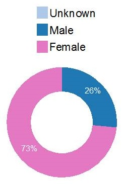 Donut chart: Female (73%), Male (26%).