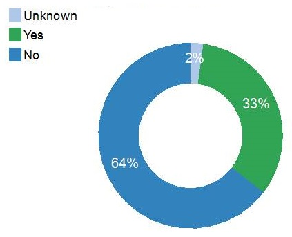 Donut chart: No (64%), Yes (33%), Unknown (2%).