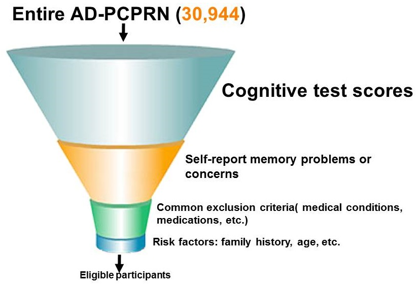 Screening Funnel: Enter AD-PCPRN; Cognitive test scores; Self-report memory problems or concerns; Common exclusion criteria; Risk Factors; Eligible Participants.
