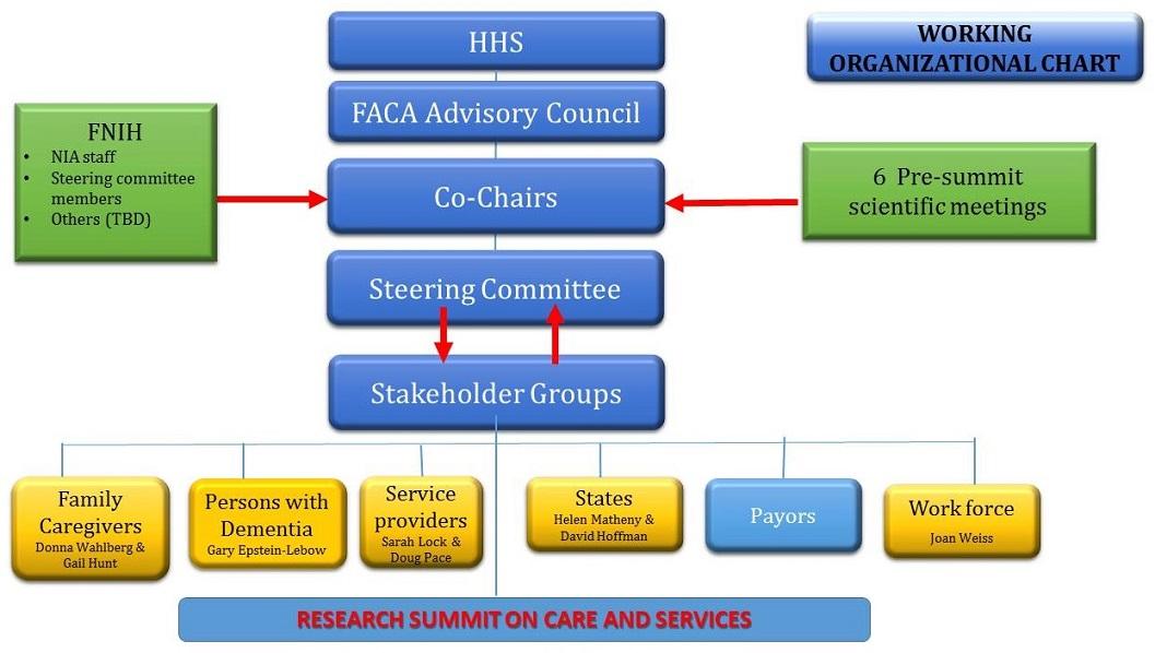 Organizational Chart.
