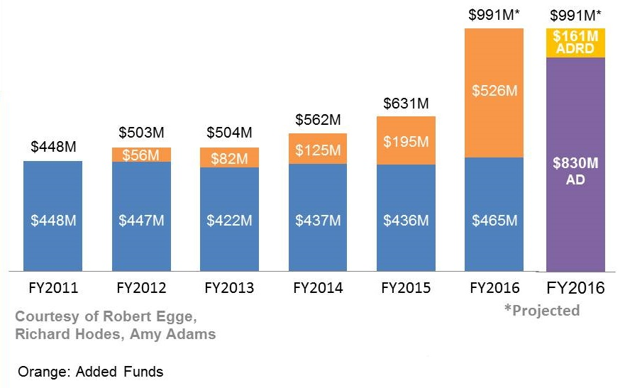 Bar Chart: FY2011 ($448M); FY2012 ($503M); FY2013 ($504M); FY2014 ($562M); FY2015 ($631M); FY2016 ($991M projected); FY2017 ($991M projected).