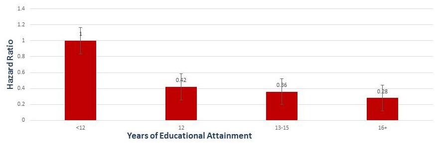 Bar Chart: <12 (1); 12 (0.42); 13-15 (0.36); 16+ (0.28).