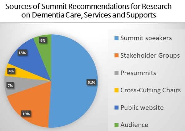 Pie Chart: Summit Speakers (51%), Stakeholder Groups (19%), Presummits (7%), Cross-Cutting Chairs (4%), Public Website (13%), Audience (6%).