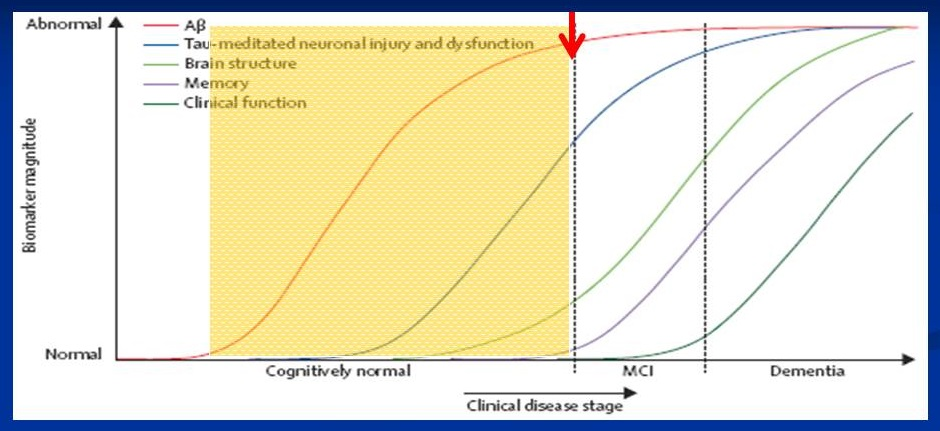 Biomarker chart.
