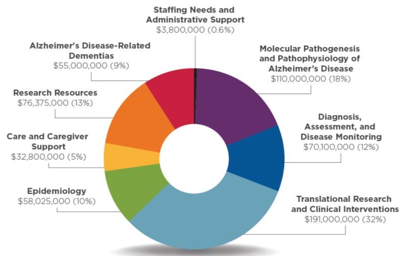 Pie Chart: Epidemiology (10%), Care and Caregiver Support (5%), Research Resources (13%), ADRD (9%), Staffing Needs and Administrative Support (0.6%), Molecular Pathogenesis and Pathophysiology of AD (18%), Diagnosis, Assessment, and Disease Monitoring (12%), Translational Research and Clinical Interventions (32%).