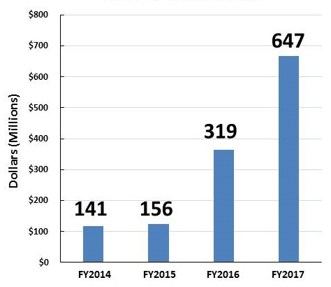 Bar Chart: FY2014 (141); FY2015 (156); FY2016 (319); FY2017 (647).