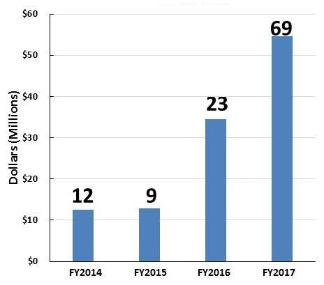 Bar Chart: FY2014 (12); FY2015 (9); FY2016 (23); FY2017 (69).