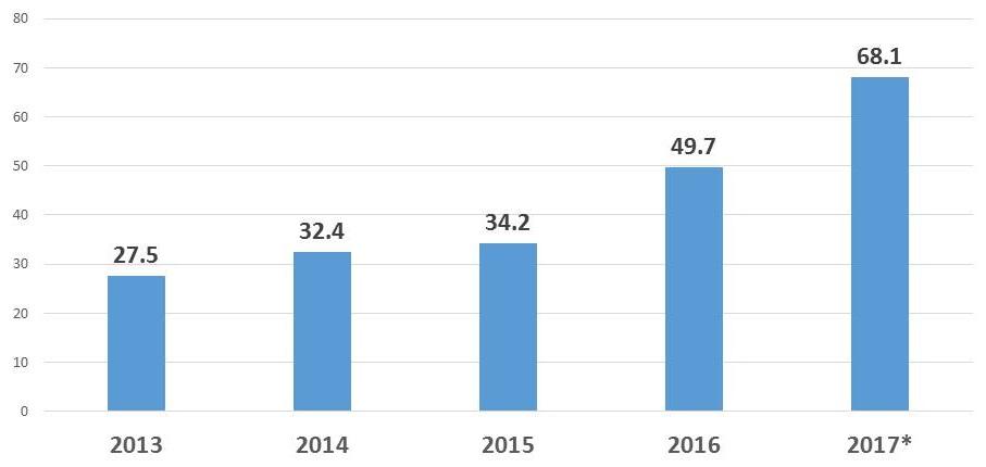 Bar Chart: 2013 (27.5); 2014 (32.4); 2015 (34.2); 2016 (49.7); 2017* (68.1).