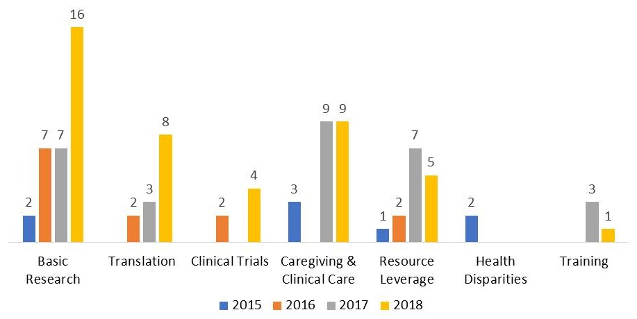 Bar chart: Basic Research--2015 (2), 2016 (7), 2017 (7), 2018 (16). Translation--2016 (2), 2017 (3), 2018 (8). Clinical Trials--2016 (2), 2018 (4). Caregiving & Clinical Care--2015 (3), 2017 (9), 2018 (9). Resource Leverage--2015 (1), 2016 (2), 2017 (7), 2018 (5). Health Disparities--2015 (2). Training--2017 (3), 2018 (1).