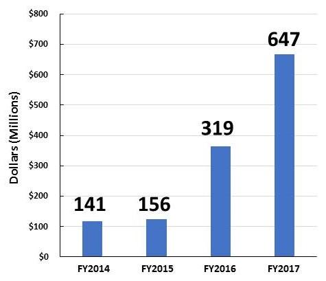 Bar Chart: FY2014 (141), FY2015 (156), FY2016 (319), FY2017 (647).