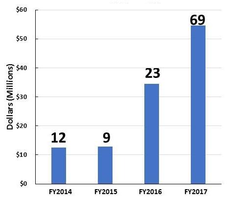 Bar Chart: FY2014 (12), FY2015 (9), FY2016 (23), FY2017 (69).
