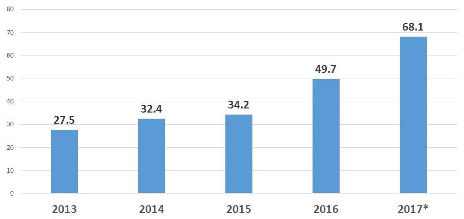 Bar chart: 2013 (27.5), 2014 (32.4), 2015 (34.2), 2016 (49.7), 2017*(68.1).