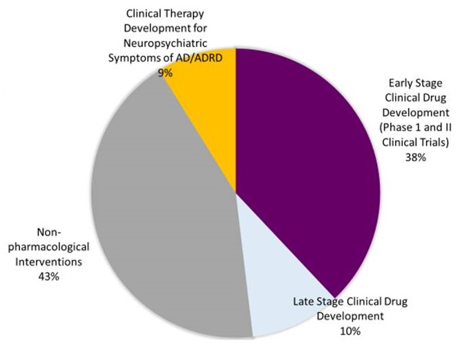 Pie chart: Non-pharmacological interventions (43%), Clinical Therapy Development for Neuropsychiatric Symptoms of AD/ADRD (9%), Early Stage Clinical Drug Development (38%), Late Stage Clinical Drug Development (10%).