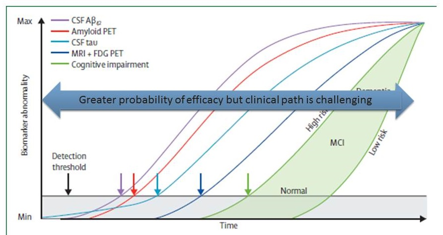 Complicated diagram showing comparisons biomarker abnormality in five areas. Listen to session video for explanation.