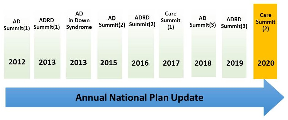 Time Line. Arrow which states Annual National Plan Update. 2012-AD Summit(1); 2013-ADRD Summit(1); 2013-AD in Down Syndrome; 2015-AD Summit(2); 2016-ADRD Summit(2); 2017-Care Summit(1); 2018-AD Summit(3); 2019-ADRD Summit(3); 2020-Care Summit(2).