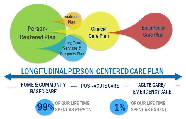 Illustration that shows the different items included in a Longitudinal Person-Centered Care Plan.