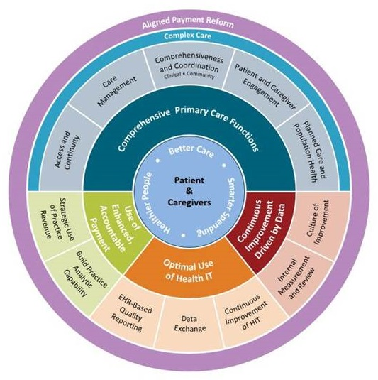 Circle Diagram: Explains the different elements of the CPC+ logic model.