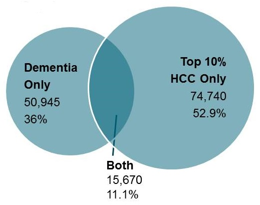 Overlapping circles: Dementia Only (50,945, 36%), Top 10% HCC Only (74,740, 52.9%), Both (15,670, 11.1%).