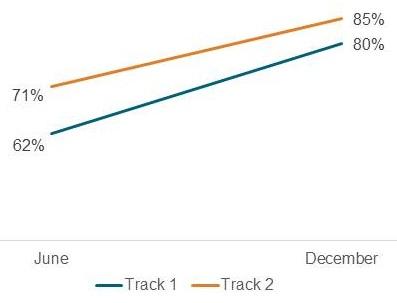 Line chart: Track 1--June (62%) to December (80%); Track 2--June (71%) to December (85%)..
