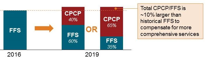 2016 FFS; 2019 CPCP (40%), FFS (60%) or CPCP (65%), FFS (35%), Total CPCP/FFS is about 10% larger than historical FFS to compensate for more comprehensive services.