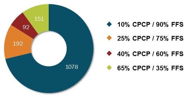 Pie chart: 10% CPCP/90% FFS (1078); 25% CPCP/75% FFS (192); 40% CPCP/60% FFS (92); 65% CPCP/35% FFS (151).