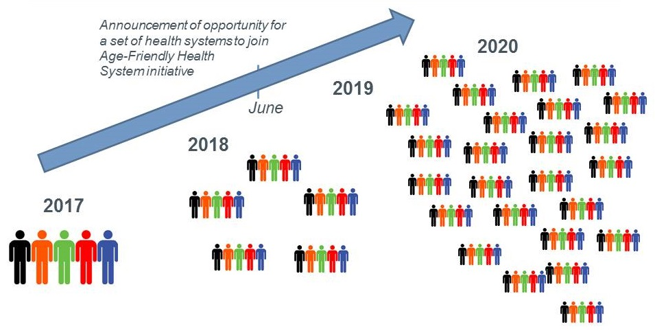 Illustration showing the number of announcements of opportunity for a set of health systems to join the age-friendly health system initiative has risen since 2017.