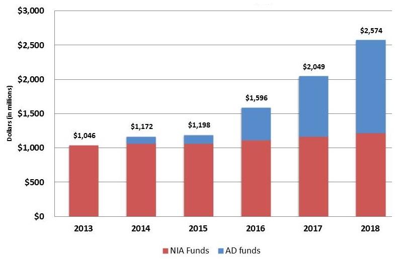 Bar chart: 2013 ($1,046), 2014 ($1,172), 2015 ($1,198), 2016 ($1,596), 2017 ($2,049), 2018 ($2,574).