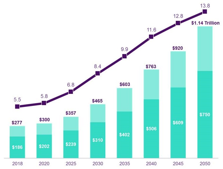 Bar chart: 2018 ($186, $277, 5.5%); 2020 ($202, $300, 5.8%); 2025 ($239, $357, 6.8%); 2030 ($310, $465, 8.4%); 2035 ($402, $603, 9.9%); 2040 ($506, $763, 11.6%); 2045 ($609, $920, 12.8%); 2050 ($750, $1.14, 13.8%).