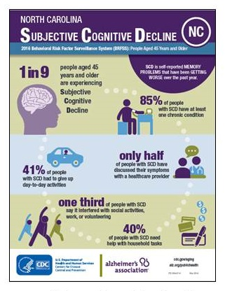 Screen shot of Subjective Cognitive Decline Infographic.