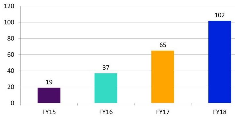Bar chart: FY15 (19); FY16 (37); FY17 (65); FY18 (102).