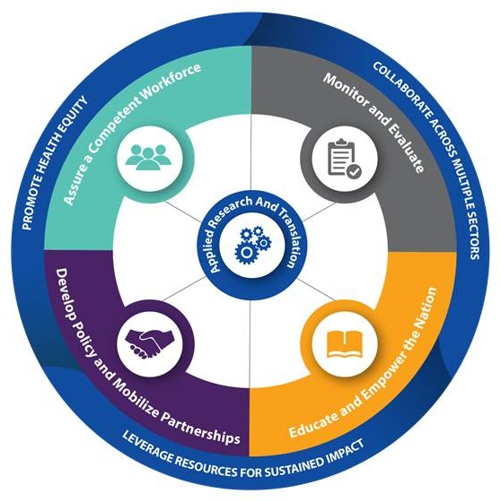 Circle chart: Outside circle - Promote Health Equity, Collaborate Across Multiple Sectors, Leverage Resources for Sustained Impace; Next Circle - Assure a Competent Workforce, Monitor and Evaluate, Educate and Empower the Nation, Develop Policy and Mobilize Partnerships; Inner circle - Applied Research and Translation.