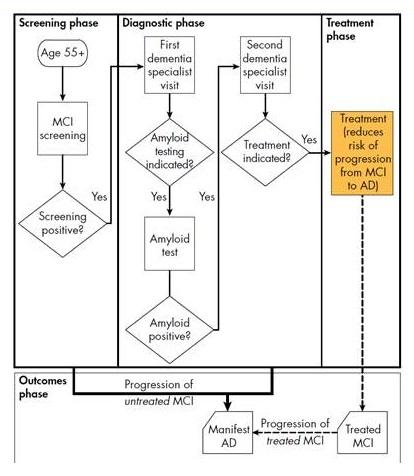 Partial flow chart.