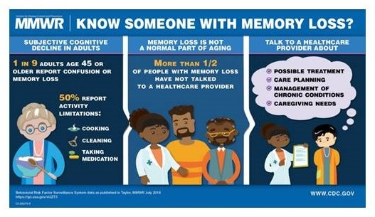 MMWR Poster: Know Someone With Memory Loss?