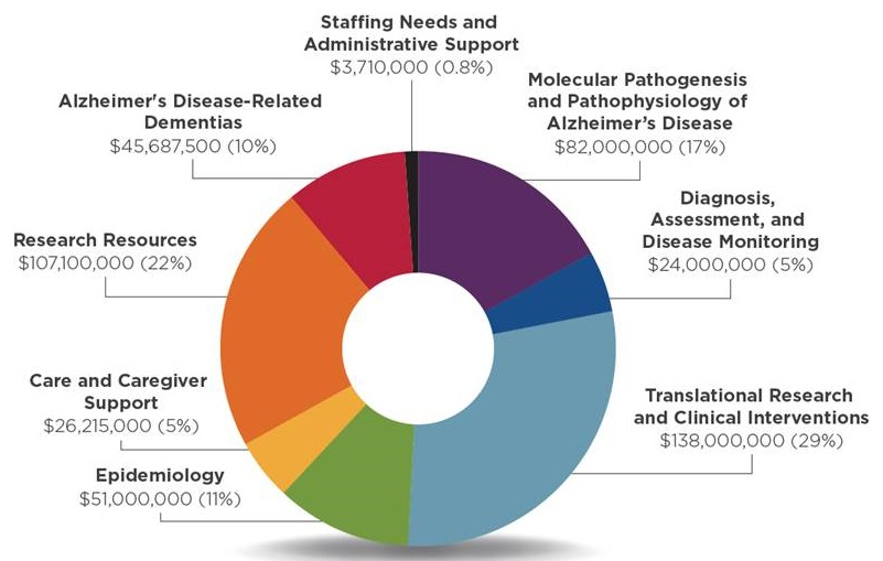Pie chart: Epidemiology ($51,000,000, 11%); Care and Caregiver Support ($26,215,000, 5%); Research Resources ($107,100,000, 22%); ADRD ($45,687,500, 10%); Staffing Needs and Administrative Support ($3,710,000, 0.8%); Molecular Pathogenesis and Pathophysiology of AD ($82,000,000, 17%); Diagnosis, Assessment, and Disease Monitoring ($24,000,000, 5%); Translational Research and Clinical Interventions ($138,000,000, 29%).