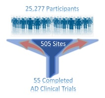 25,277 Participants, 505 Sites, 55 Completed AD Clinical Trials.