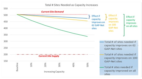 Total # Sites Needed as Capacity Increases.