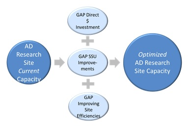 AD Research Site Current Capacity = GAP Direct $ Investment + GAP SSU Improvements + GAP Improving Site Efficients = Optimized AD Research Site Capacity.