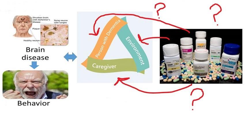 Current treatment diagram.