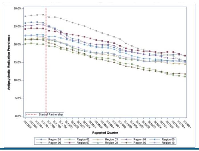 Line Chart.