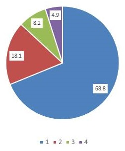 Pie Chart: 1 = 68.8, 2 = 18.1, 3 = 8.2, 4 = 4.9.