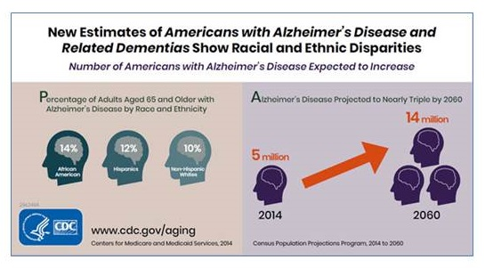 CDC Graphic: new estimates of americans with alzheimer's disease and related dementias show racial and ethnic disparities.
