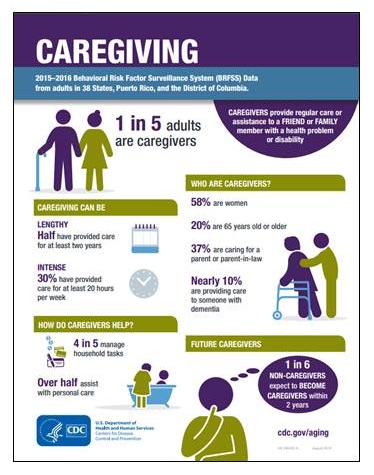 CDC Infographic: Caregiving.