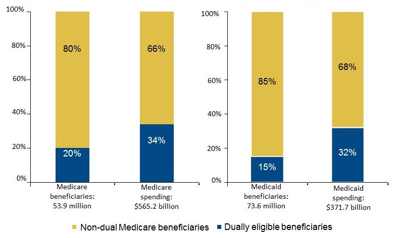 Stacked Bar Chart: Medicare beneficiaries: 53.9 million (80% Non-dual Medicare beneficiaries; 20% Dually eligible beneficiaries); Medicare spending: $565.2 billion (66% Non-dual Medicare beneficiaries; 34% Dually eligible beneficiaries); Medicaid beneficiaries: 73.6 million (85% Non-dual Medicare beneficiaries; 15% Dually eligible beneficiaries); Medicaid spending: $371.7 billion (68% Non-dual Medicare beneficiaries; 32% Dually eligible beneficiaries).