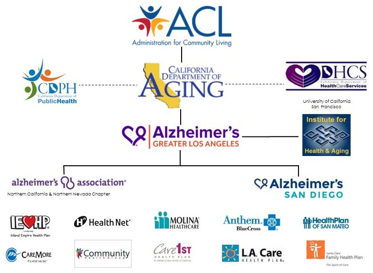 Organizational Chart: Administration for Community Living leads to state aging departments, which leads to Alzheimer's Greater Los Angels, then leads to other Alzheimer's Association office and health care offices.